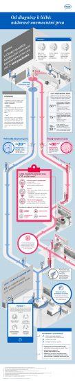 zdroj_www.mojemedicina.cz_infografika_bc_journey_fin