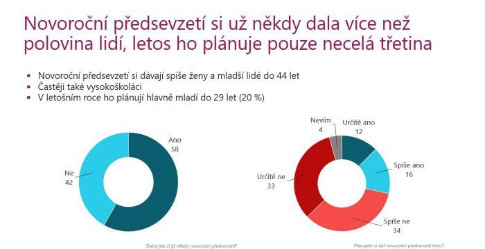 Předsevzetí-počet_STEM-NATURHOUSE