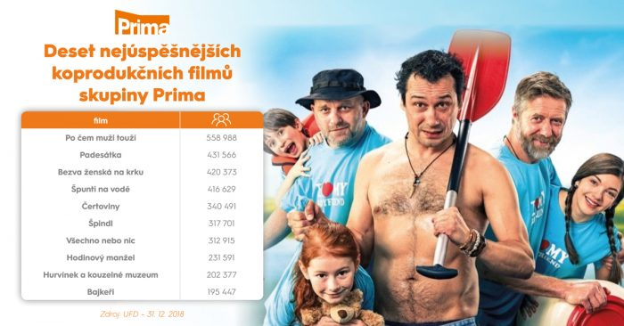 Prehled koprodukcnich filmu skupiny Prima